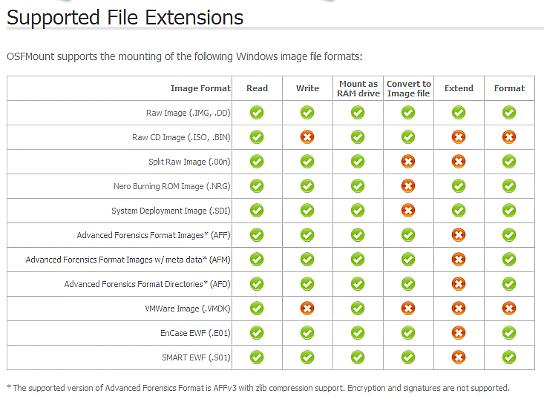 Passmark OSFMount - File Extensions