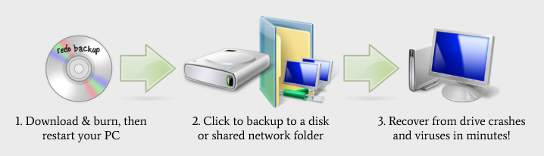 Redo Backup and Recovery!